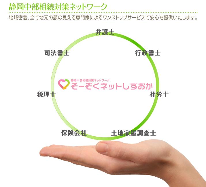 静岡中部相続対策ネットワーク